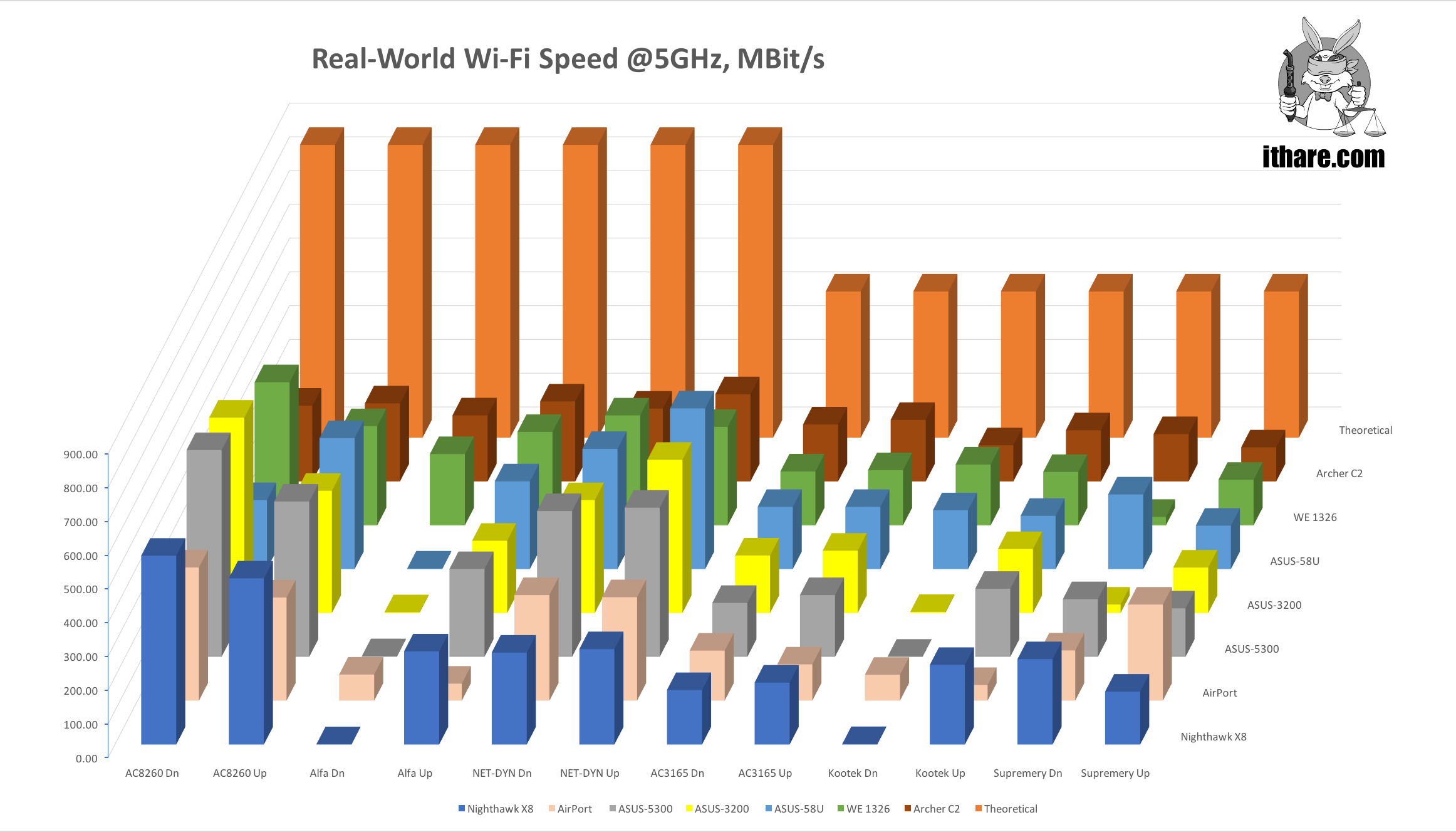 7x6 routers-x-adapters matrix. Test results @5GHz