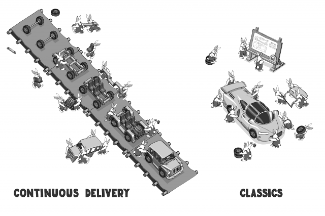 Continuous Delivery vs Classical Development