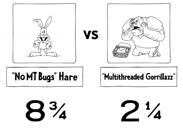 'No MT Bugs' Hare: 8¾ 'Multithreaded Gorrillazz': 2¼