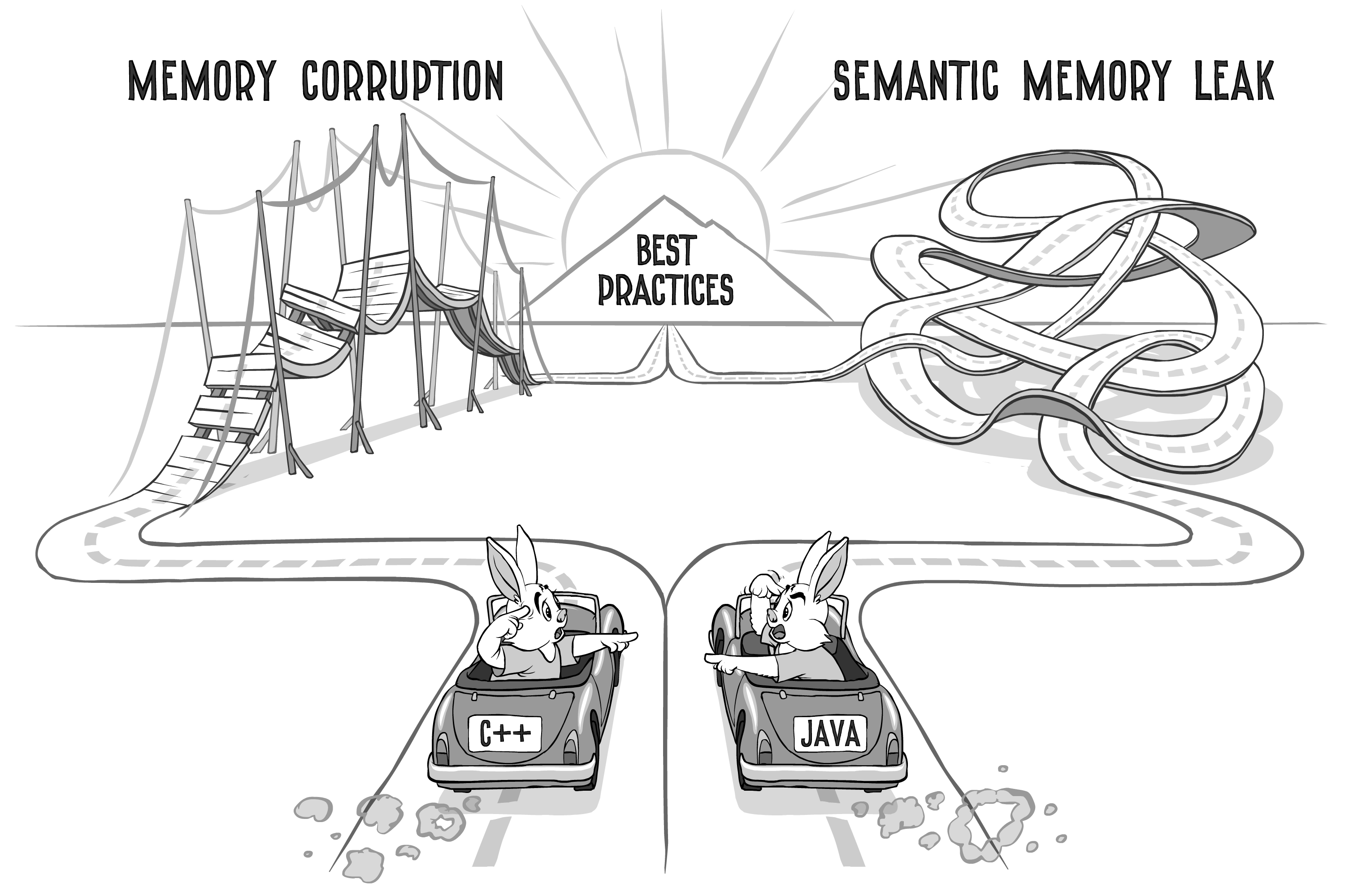 Java vs C++: Trading UB for Semantic Memory Leaks (Same