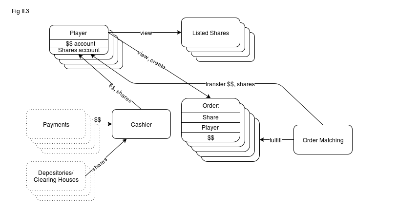 Fig II.3. Example Entities&Interactions Diagram for a Stock Exchange