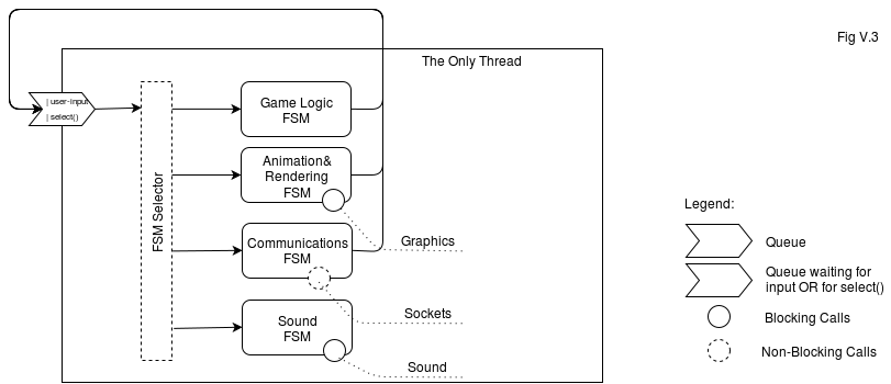 Fig V.3. MMOG Client Architecture Diagram, Single Thread