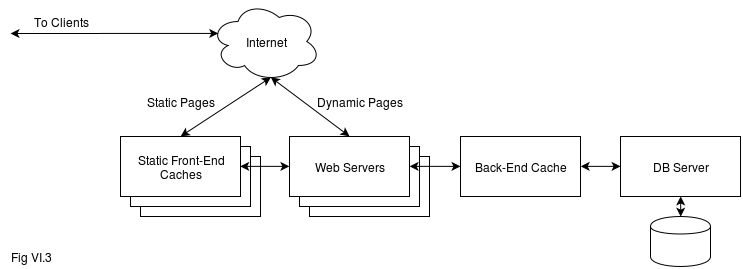 Fig VI.3. Web-based Game Deployment Architecture