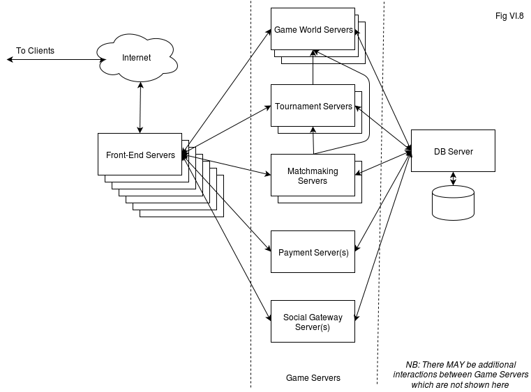 Fig. VI.8. Classical Deployment Architecture with Front-End Servers