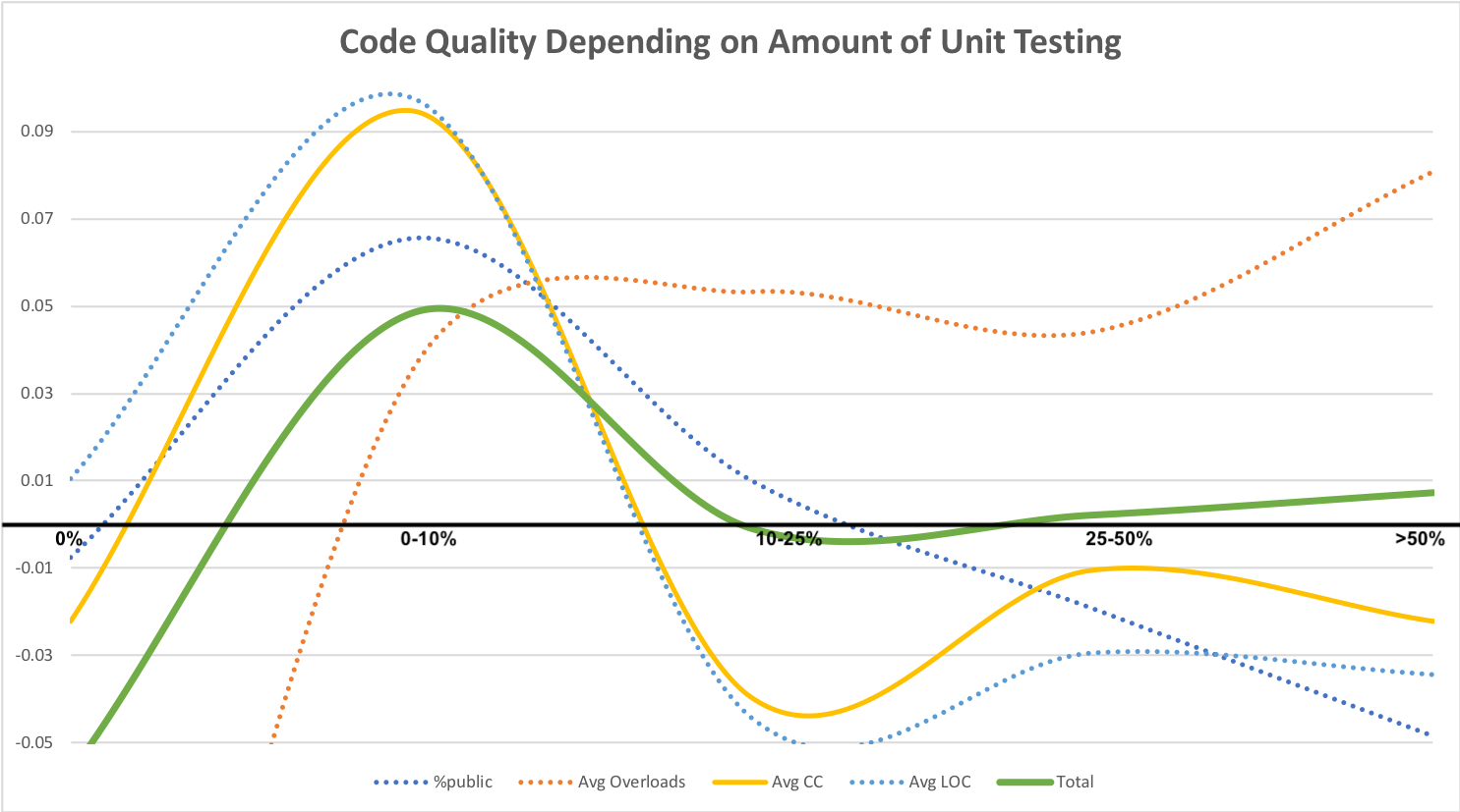 How Code Quality Depends on Amount of Unit Testing