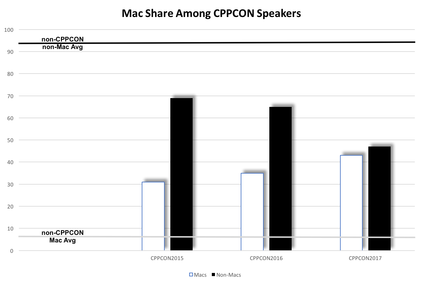 Mac Share Among CPPCON Speakers