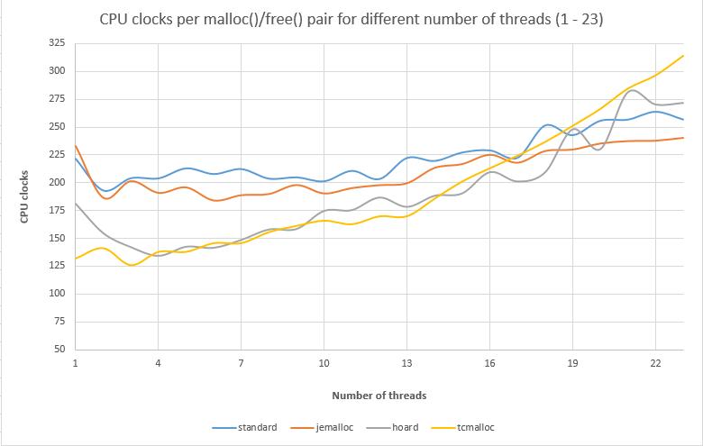 Testing Memory Allocators: ptmalloc2 vs tcmalloc vs hoard vs