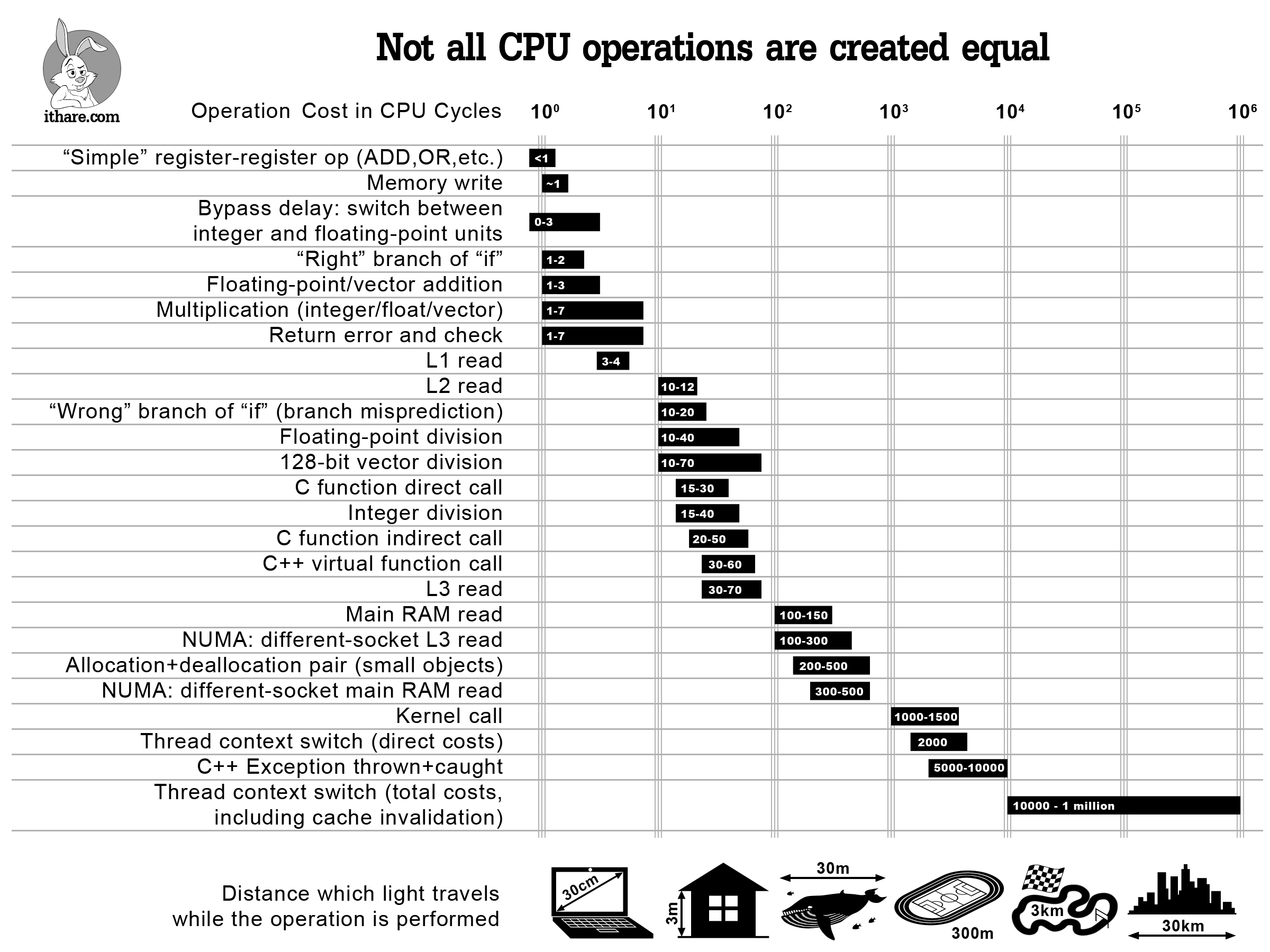Operation costs in CPU clock cycles on x86/x64 Platform