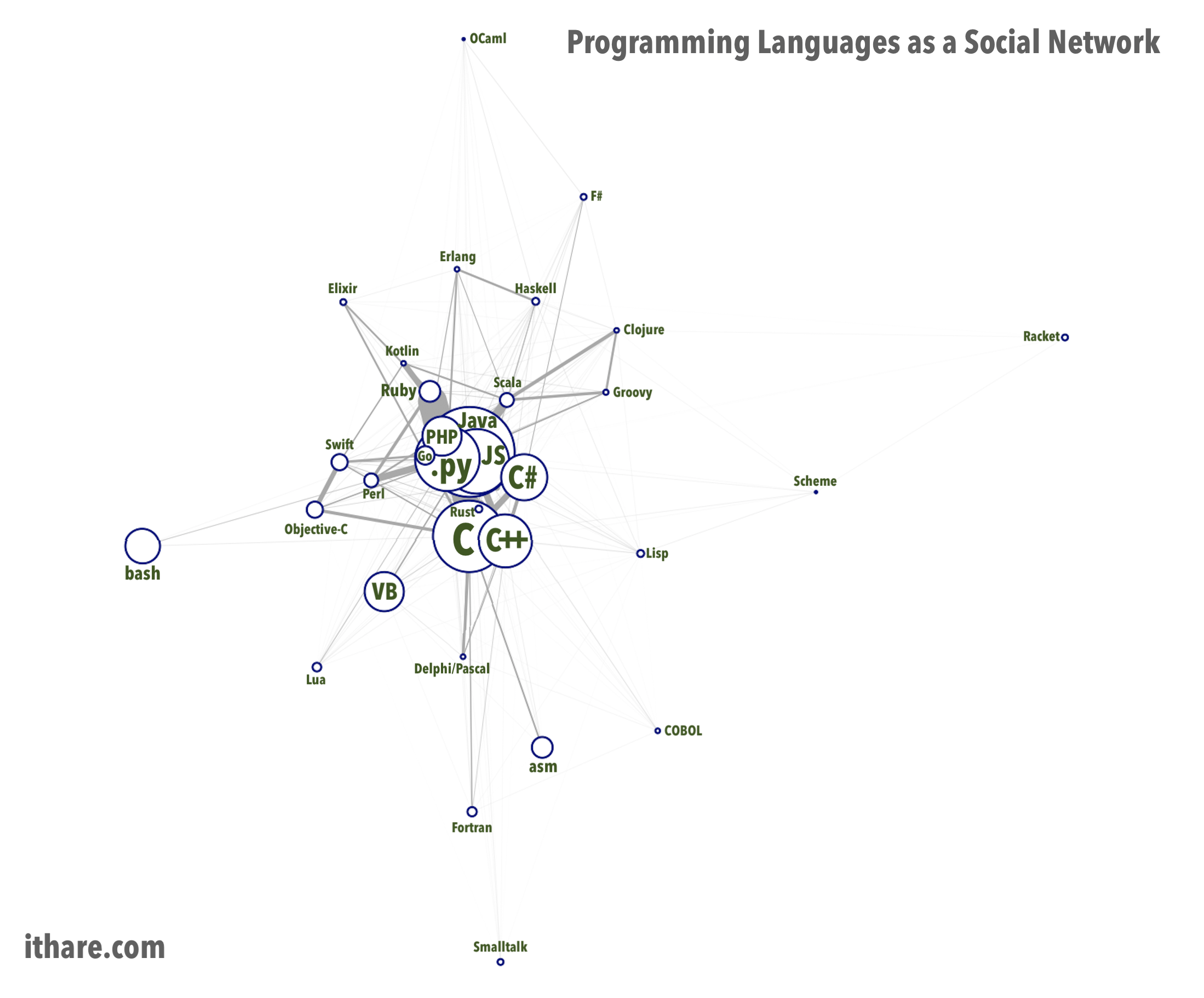 Programming Languages as a Social Network
